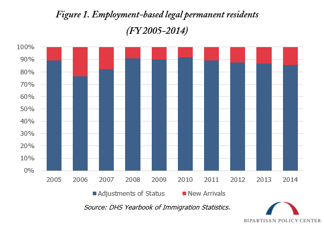 employment based legal permanent residents
