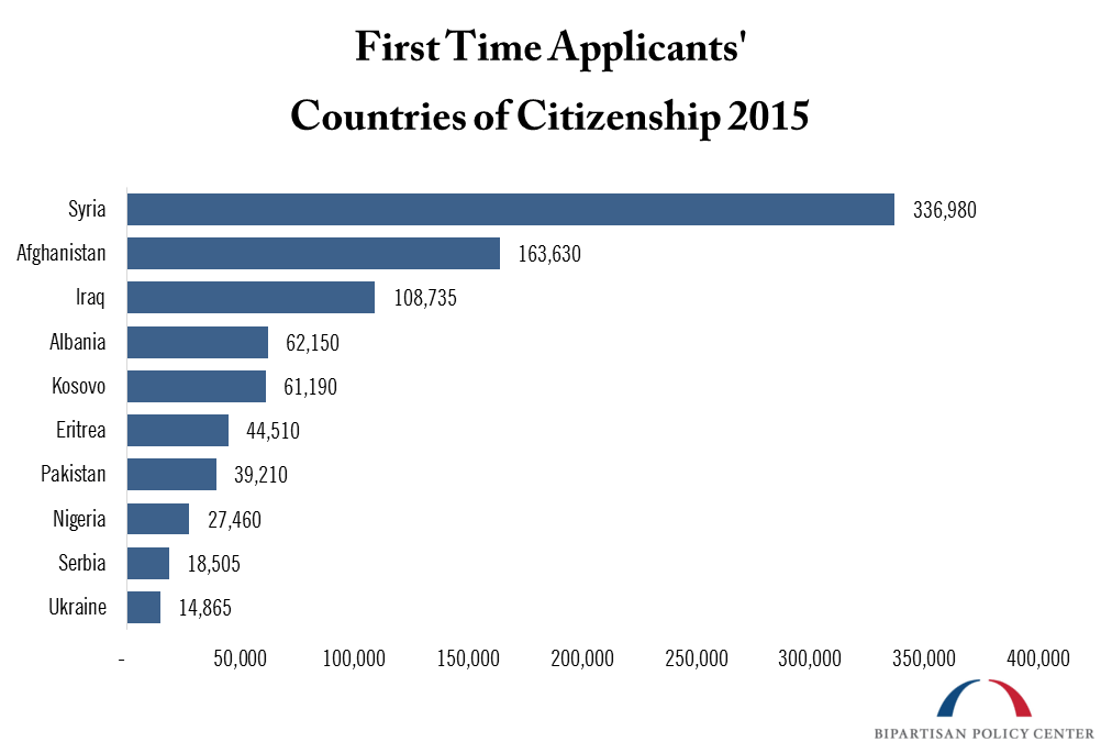 first time applicants countries citizenship