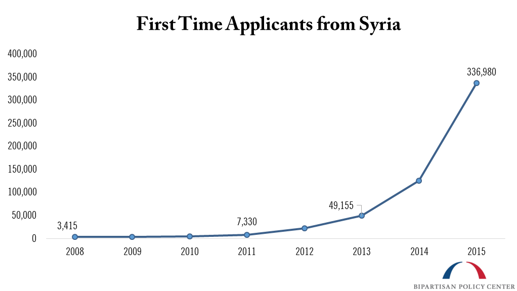 first time applicants from syria