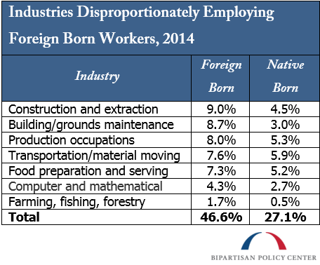 Industries Disproportionately Employing Foreign Born Workers, 2014