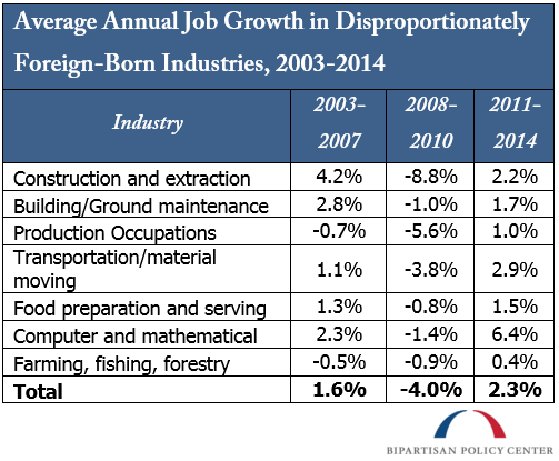 Average Annual Job Growth in Disproportionately Foreign-Born Industries, 2003-2014