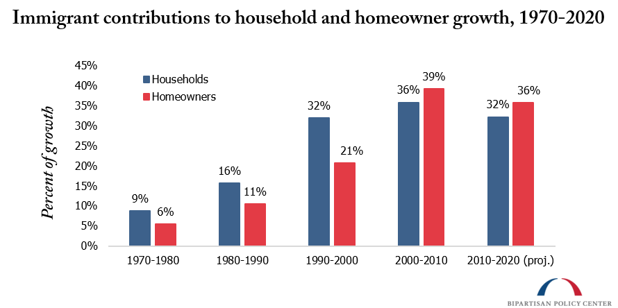 immigrant contributions to household and homeowner growth