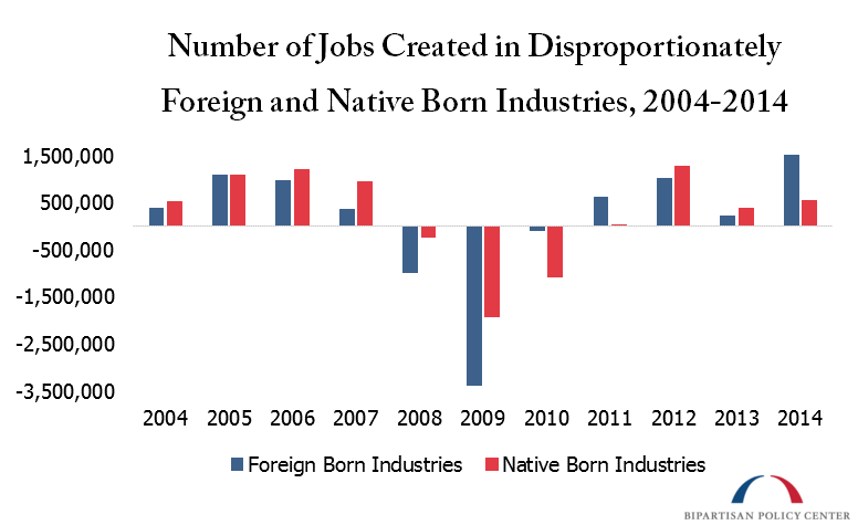 Number of Jobs Created in Disproportionately Foreign and Native Born Industries, 2004-2014