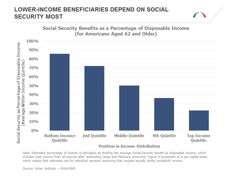 low-income-beneficiaries