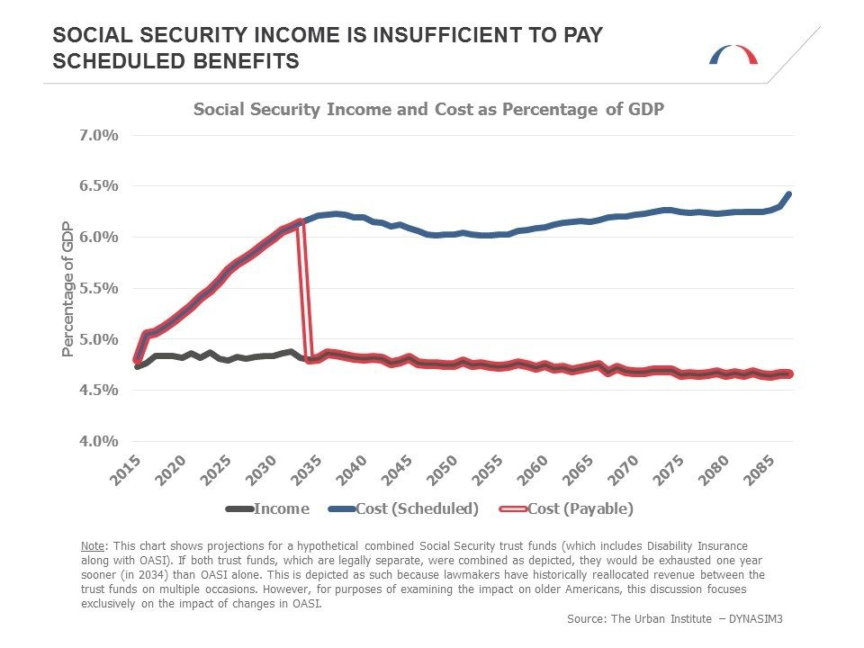 Social Security Income is Insufficient to Pay Scheduled Benefits
