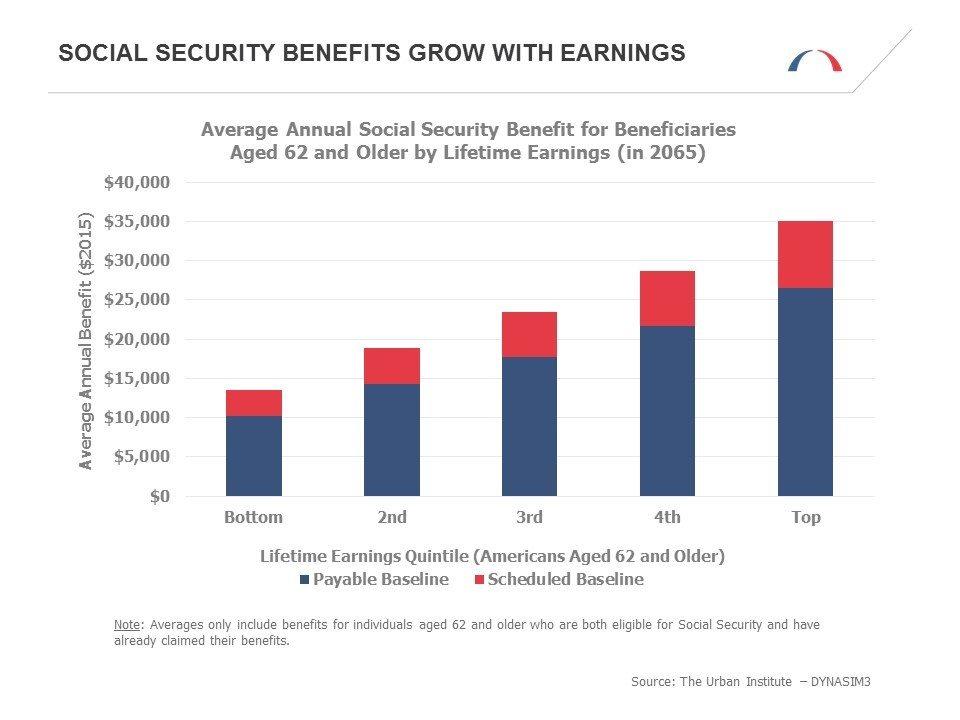 Social Security Benefits Grow With Earnings
