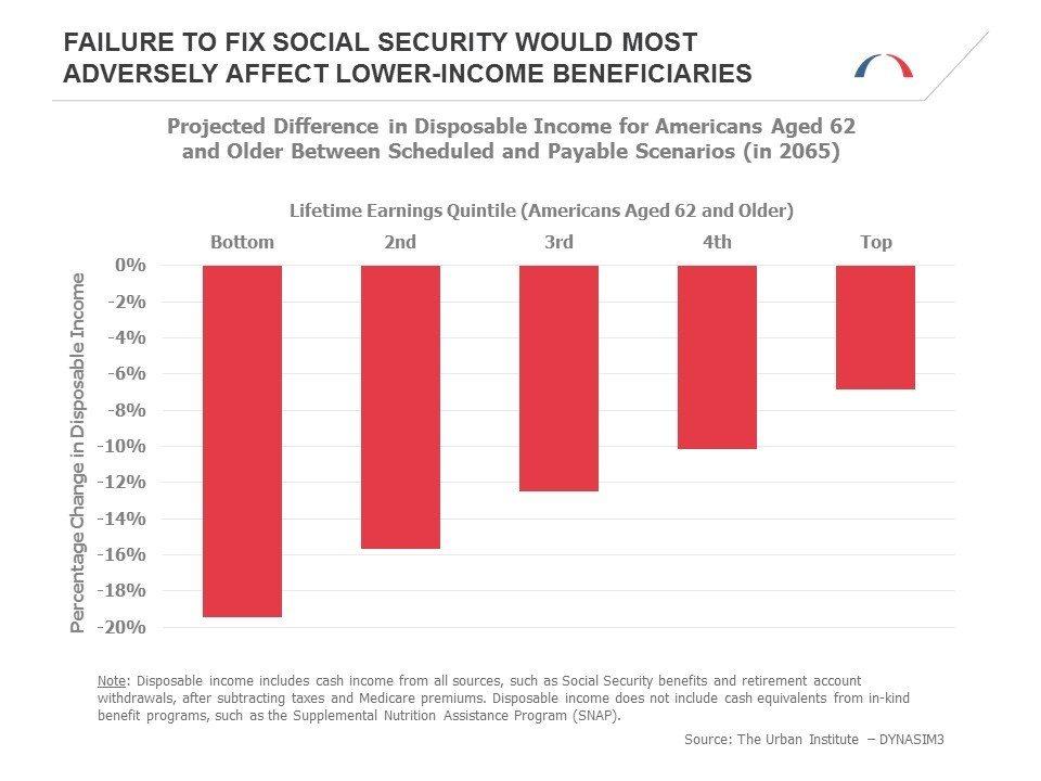 Failure to fix social security would most adversely affect lower-income beneficiaries