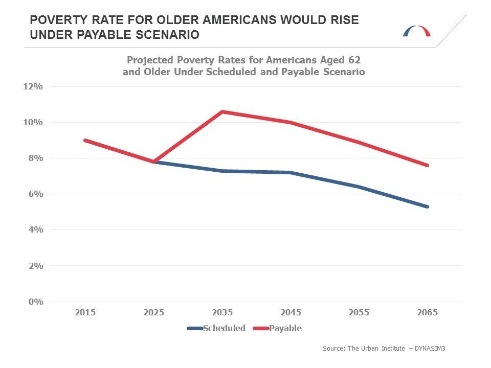 Poverty Rate for Older Americans would Rise Under Payable Scenario