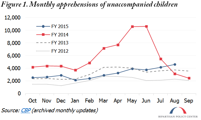 monthly uac apprehensions