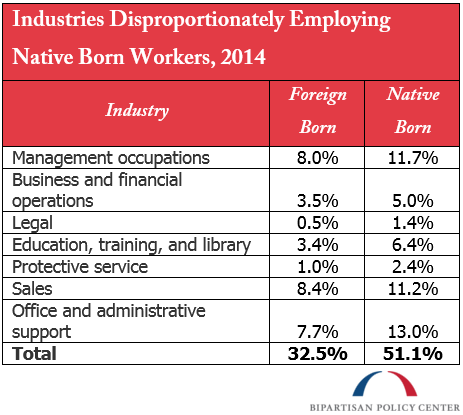 Industries Disproportionately Employing Native Born Workers, 2014