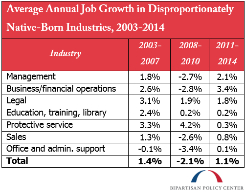 Average Annual Job Growth in Disproportionately Native-Born Industries, 2003-2014