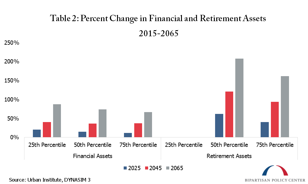 percent change in financial and retirement assets
