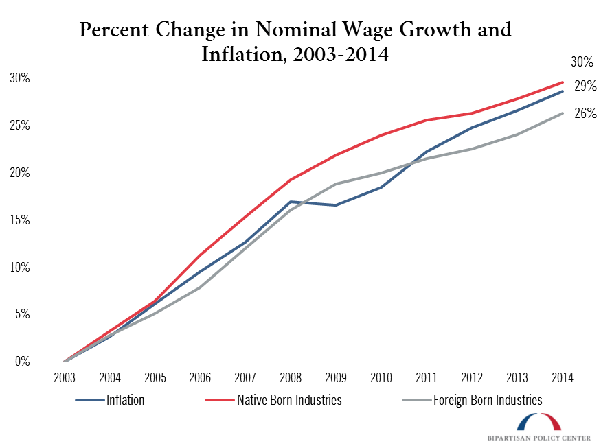 percent change nominal wage growth inflation