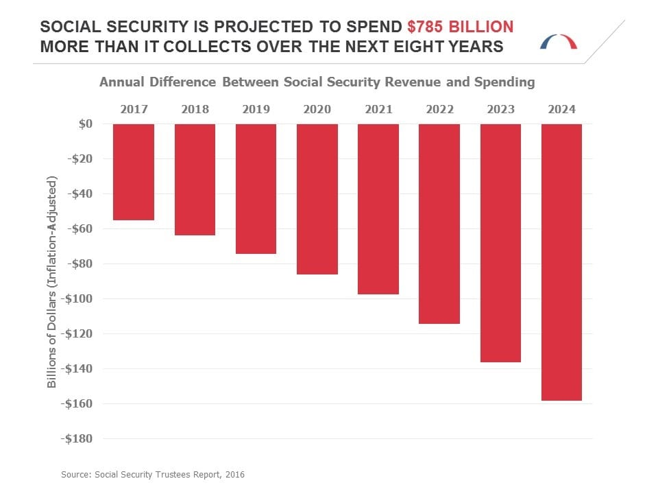social-security-projection