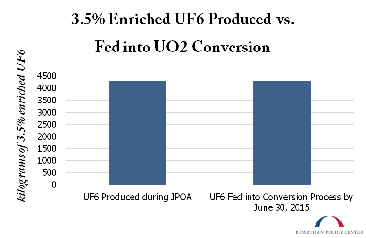 Enriched UF6 Produced vs. Fed