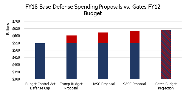 Defense Spending Proposals