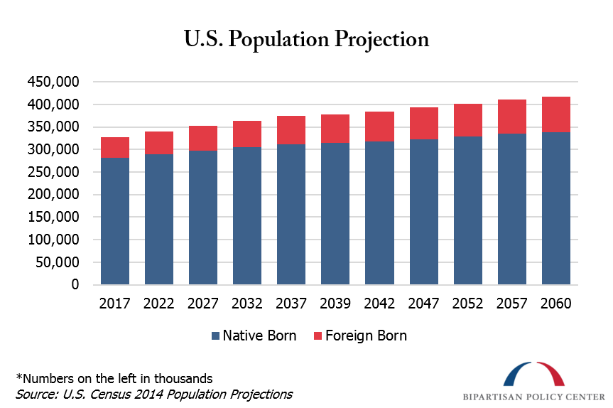 us population projection