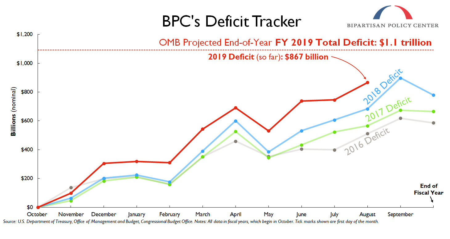 Deficit Tracker | Bipartisan Policy Center